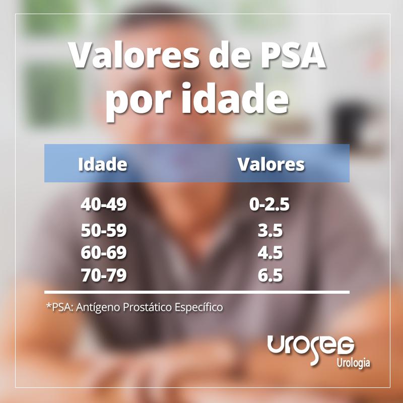 O que é PSA? Entenda os valores do Antígeno Prostático Especifico de acordo com a idade do homem.